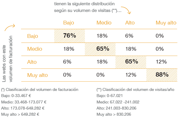 Tabla Estadisticas e-Commerce España