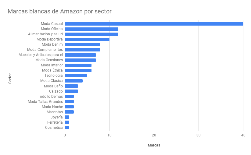 Marcas blancas de Amazon por sector